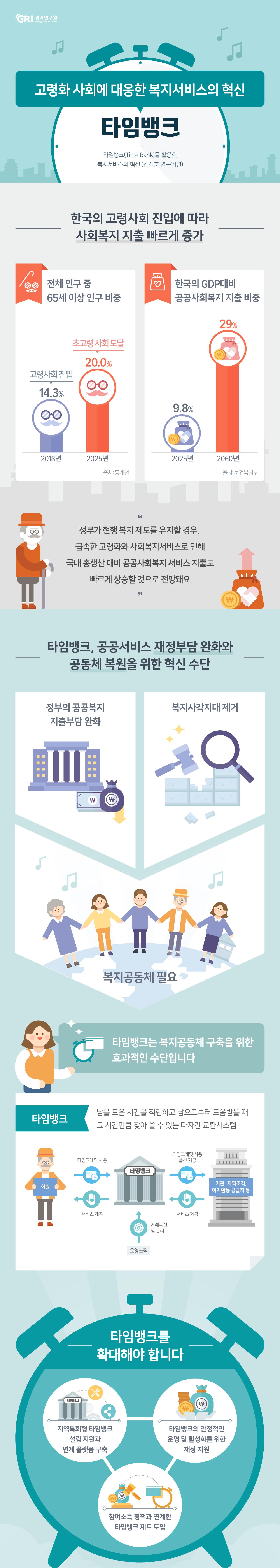 고령화 사회에 대응한 복지서비스의 혁신, 타임뱅크