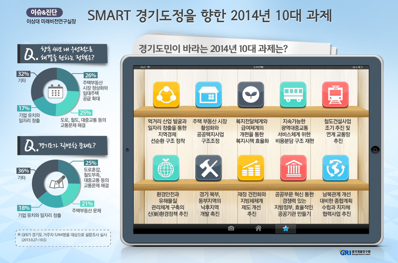 SMART 경기도정을 향한 2014년 10대 과제
