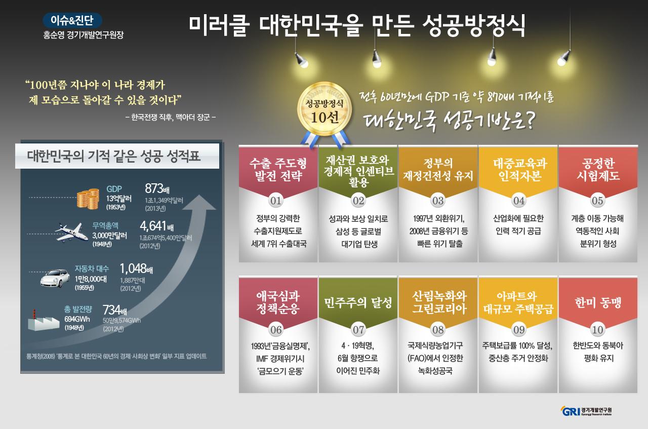 미러클 대한민국을 만든 성공방정식