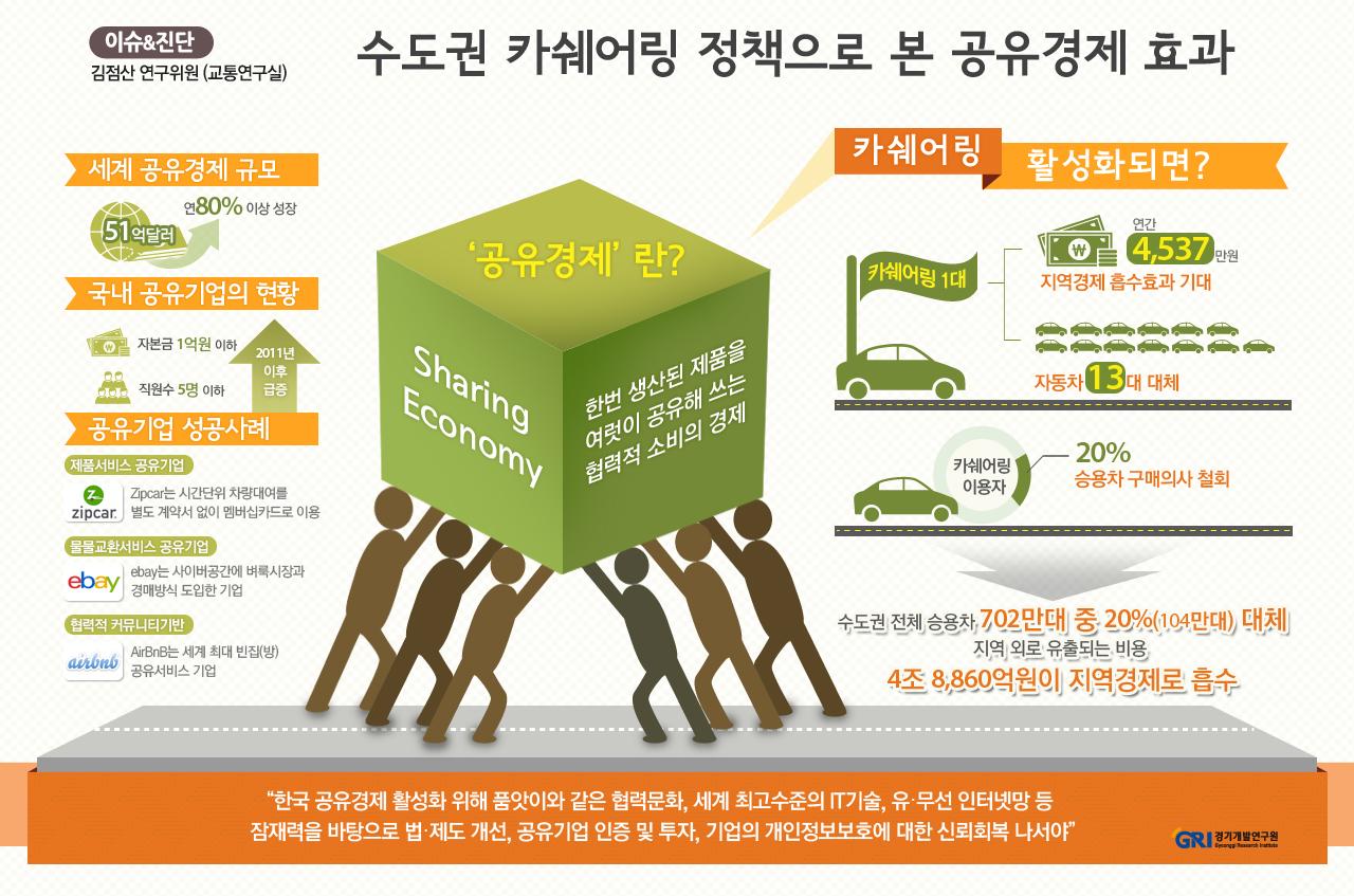 수도권 카쉐어링 정책으로 본 공유경제 효과