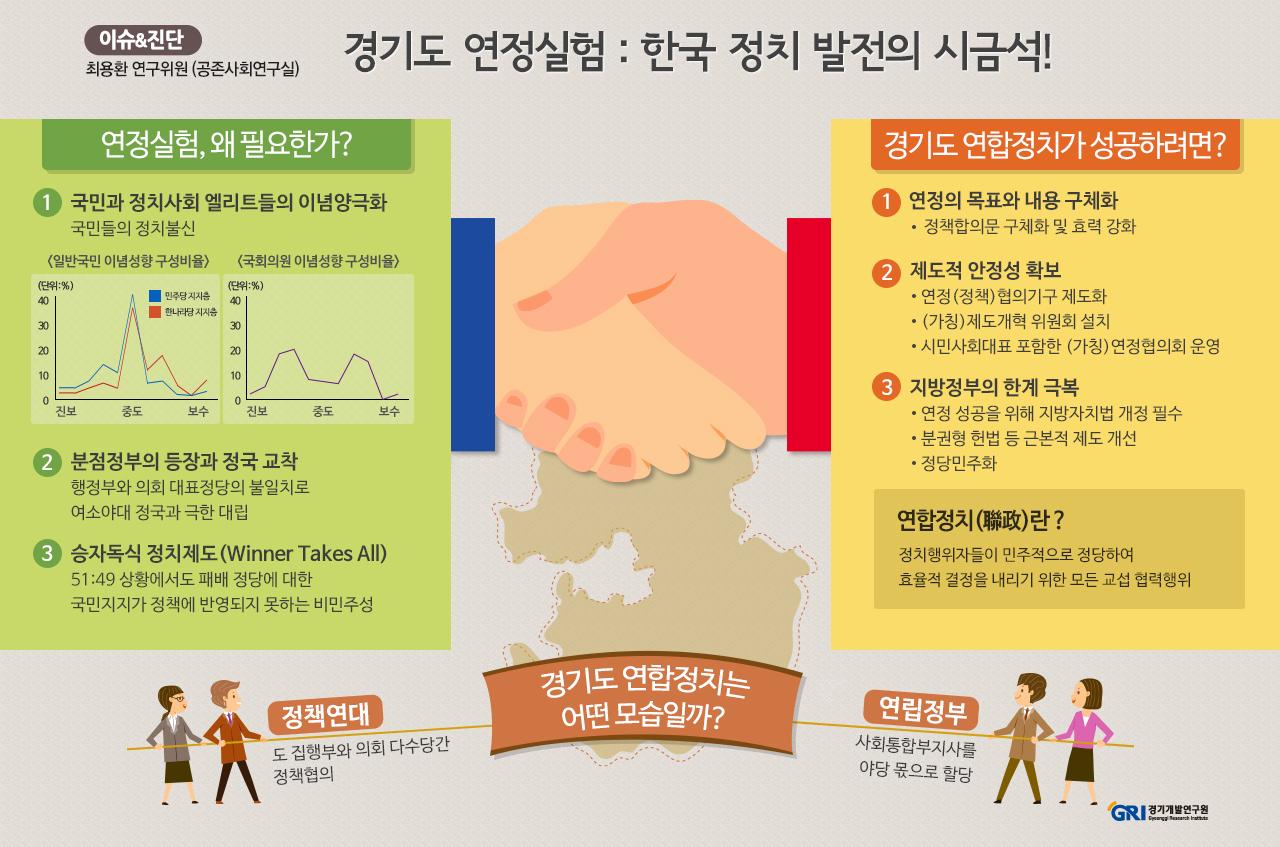 2013년 지방선거 이후 경기도와 제주도에서 연정이 시도되고 있다. 지금까지 한국 정치에서 연정 실험은 선거를 앞두고 이루어지는 선거연합의 성격이 강했다. 또한 정당 간의 이합집산과 당명 변경이 무수히 이루어진 한국의 정치풍토에서 연정 시도는 쉽사리 정치적 야합으로 비판받기도 하였다. 더구나 연립정부 구성을 위한 제도적 기반이 미비한 한국에서의 연정 실험을 어떻게 평가할 수 있을까?   일반적으로 연정은 다수당제, 의원내각제 체제 하에서 1당이 과반수를 차지할 수 없는 경우에 연립정부(coalition government)의 형태로 나타난다. 연정을 논의할 때 독일의 사례를 떠올리는 이유이다. 다수제 민주주의를 시행하는 대통령제 국가에서 연정은 대체로 정책연합(policy coalition, legislative coalition)으로 나타난다. 일반적으로 연정은 연립정부를 의미하기 때문에 미국이나 한국에서의 연정 시도는 낯설게 느껴지기도 한다.   하지만 행정부와 의회가 모두 국민의 대표로서 이중의 대표성을 가지는 대통령제 국가에서의 분점정부 현상은 정국의 교착상태로 이어지기 때문에, 대화와 타협의 정치문화가 더욱 절실하다. 또한 승자독식(winner takes all)의 정치제도 하에서 정당 간의 관계가 전부 아니면 전무(all or nothing)의 극단적 대립으로 이어지는 문제를 극복할 필요도 있다.   경기도의 연정실험은 대통령제 하에서 연립정부의 개념을 포괄하는 사례이기 때문에 전례를 찾기 어려운 새로운 시도이다. 경기도 연정이 성공하기 위해서는 연정의 목표와 내용을 더욱 분명하게 할 필요가 있다. 특히 제도적 기반이 부족한 상태에서의 연정이 신사협정을 넘어 지속가능하기 위한 제도적 안정성 확보에 관심을 가져야 한다. 또한 행정부와 입법부 간의 연정을 넘어서서 정책별 이해상관자들이 참여하는 협치(governance)로의 발전 방향을 검토할 필요도 있다. 근본적으로는 경기도의 연정 실험이 말 그대로 '실험'에 그치지 않도록 '분권과 합의'에 기반을 둔 정치제도로 발전되어야 할 것이다. 과거 한국에서의 연정 시도는 '신뢰'와 '인내' 그리고 '진정성'이 결여된 정치적 실험은 실패한다는 점을 말해준다.