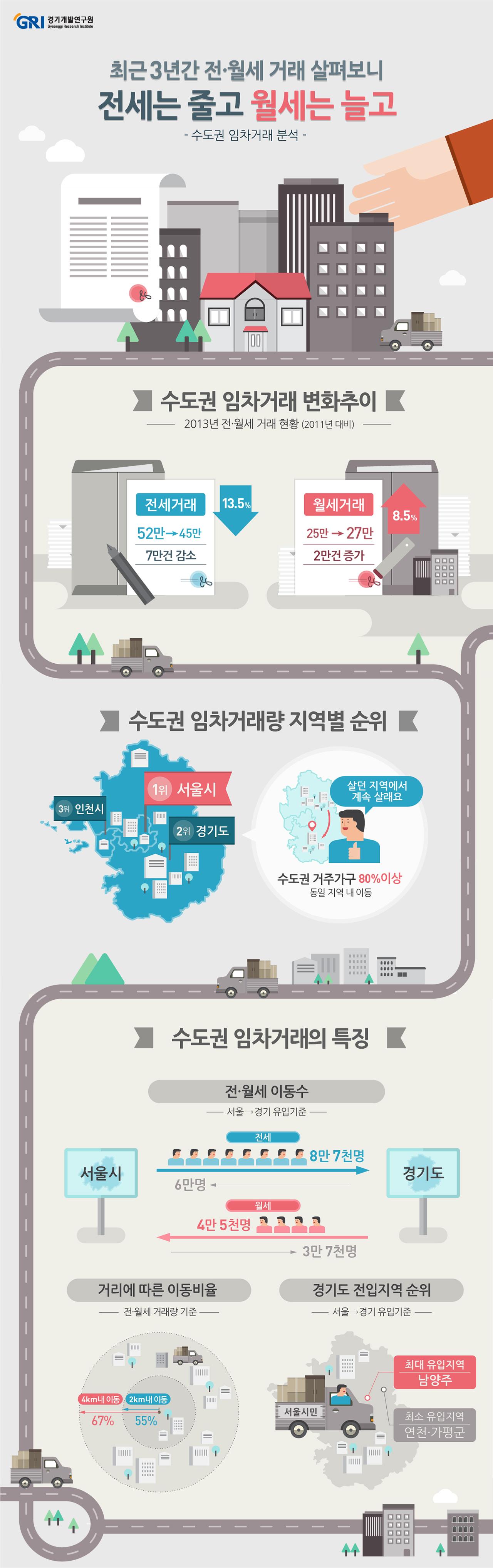 □ 분석 결과 ○ 2011년 1월부터 2014년 6월까지 이동한 수도권 신규 임차거래(약 238.4만건)를 분석  ○ 2011년 대비 2013년 월세거래 8.5%(2.1만건) 증가, 전세거래 13.5%(7.1만건) 감소 - 월세거래의 74.8%가 월 임대료 60만원 미만(43.4%는 40만원 미만), 전세거래의 68.5%가 보증금 1억5천만원 미만(48.4%는 1억원 미만), 3억 이상은 6% - 월세거래의 38.5%, 전세거래의 21.9%가 40㎡ 이하 주택으로 이주하며, 전세거래의 평균 주택면적이 월세보다 11.3㎡ 정도 큼 - 월세거래의 44.4%가 단독 다가구주택으로 이주했고 전세는 51.7%가 아파트로 이주  ○ 지역별 임차거래는 서울시가 가장 많고 경기도, 인천시 순이며 세 지역 모두 거래량의 80%이상이 지역내 이동 - 특히 서울시의 내부이주율이 월세 89.7%(전출기준), 90.7%(전입기준)로 가장 높음   ○ 이동거리 분석 결과 월세와 전세 모두 이동거리 2km 미만이 전체의 약 55% 내외, 4km 미만이 전체의 약 67%를 차지하고 전세보다 월세거래의 이동이 더 긴 편  - 월세거래의 평균 이동거리는 월 임대료 40~60만원 미만일 경우 7.3km로 가장 길고, 저소득층이 대다수인 20만원 미만인 경우가 4.9km로 가장 짧음 - 전세거래는 보증금 5천원 미만에서 평균 이동거리와 편차가 각각 7.3km, 13.2km로 가장 크고, 3억원 이상일때 5km, 7.6km로 가장 작음 - 전출기준 평균 이동거리는 인천시, 경기도, 서울시 순으로 긴 편임 - 40㎡ 이하 주택에 거주하는 임차인의 이동거리가 월세 8.2km, 전세 7.8km로 가장 길고, 40㎡ 초과 주택에서는 면적이 커질수록 이동거리가 증가함  ○ 서울시와 경기도간 월세거래의 경우, 서울시에서 경기도로 이주(36,879건)보다 경기도에서 서울시로 이주하는 빈도(45,109건)가 큼 - 경기도에서 서울시로 이주하는 가구의 평균 월 임대료는 53.5만원이며, 서울시에서 경기도로 이주하는 가구는 53.7만원으로 비슷함 - 비슷한 임대료 수준을 보이나 평균 주택면적은 서울시에서 경기도로 이주한 가구가 경기도에서 서울시로 이주한 가구보다 15.1㎡ 넓어 주택의 물리적 수준은 차이가 발생할 수 있다고 판단됨       ○ 서울시와 경기도간 전세거래는 월세와는 반대로 서울시에서 경기도로의 이주(87,108건)가 경기도에서 서울시로 이주(59,794건)보다 더 많음 - 경기도에서 서울시로 이주한 전세가구는 서울시에서 경기도로 이주한 가구보다 평균적으로 전세 보증금을 1천4백만원 정도 더 부담하지만 주택면적은 13.5㎡ 작음 - 서울시에서 경기도로 가장 많이 이주한 지역은 냠양주시이며, 연천 가평군, 여주시 로의 이주 규모는 작음  ○ 경기도에서 서울시로 가장 많이 이주한 지역은 관악구이고 다음으로 송파 강남구 순이며, 용산 종로 중구 등 도심으로의 이주는 적음 - 광교신도시의 경우, 용인시 수지 기흥구, 수원시 영통구에서의 전입이 월세거래의 59.9%, 전세거래의 55.3%를 차지하며 서울시 강남 송파구는 1%대 수준으로 대부분 경기도에서 전입   □ 정책제안 ○ 민간임대주택 공급 활성화 필요 - 임대사업자의 투자금 공제 확대, 신축 민간임대주택에 대한 주택도시기금 융자 지원  ○ 임대시장 구조 전환에 따른 월세가구 중심 주거지원 정책 전환 필요 - 경기도 주택종합계획에 기초한 맞춤형 임대주택 사업 지속추진 - 주거급여사업 조기 시행 추진을 정부에 건의  ○ 경기도 및 주변 지자체간 주거이동 등 주택시장 모니터링 체계구축 필요 - 실거래가 자료 등 주택 및 부동산 관련 정보 축적, 주기적 시장 동향 분석  ○ 경기도는 유럽식 단독주택단지 등 새로운 주거 공간 창출을 통해 다양한 임대수요에 선제적으로 대응 필요 - 중산층 이상 가구 유입 증대를 위한 단독주택, 타운하우스 등 새로운 주택유형 공급 확대, 1~2인 가구 및 노인가구를 위한 다양한 임대주택 공급 확대
