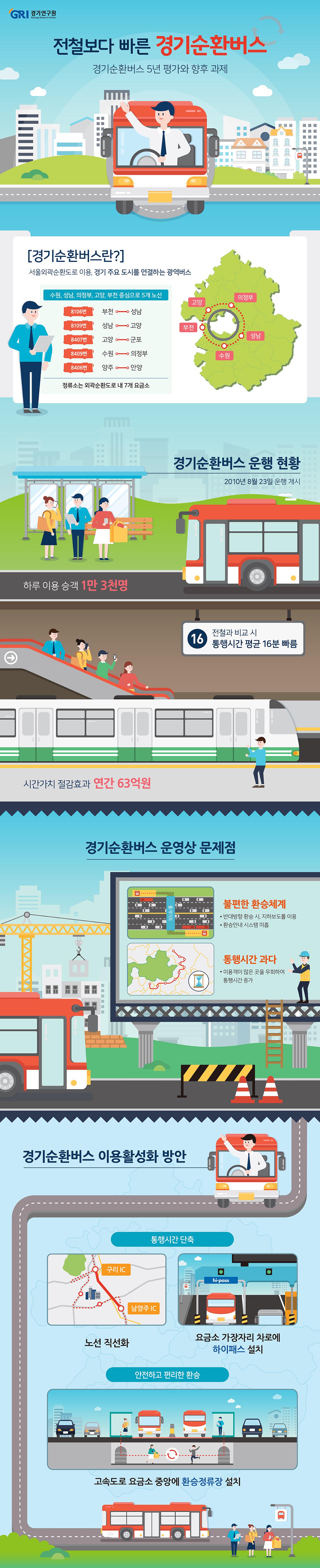 전철보다 빠른 경기순환버스