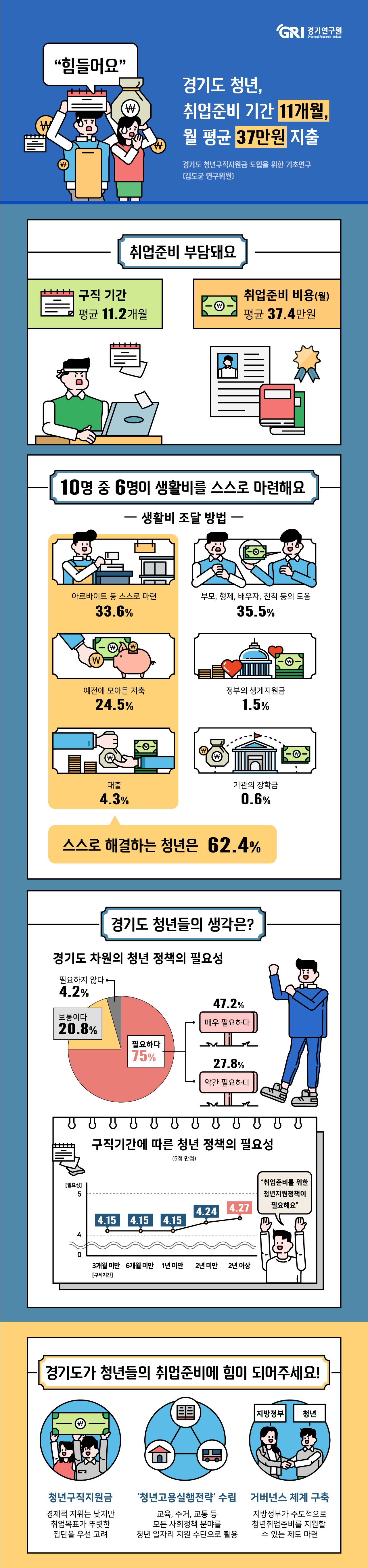 경기도 청년, 취업준비 기간 11개월, 월 평균 37만원 지출