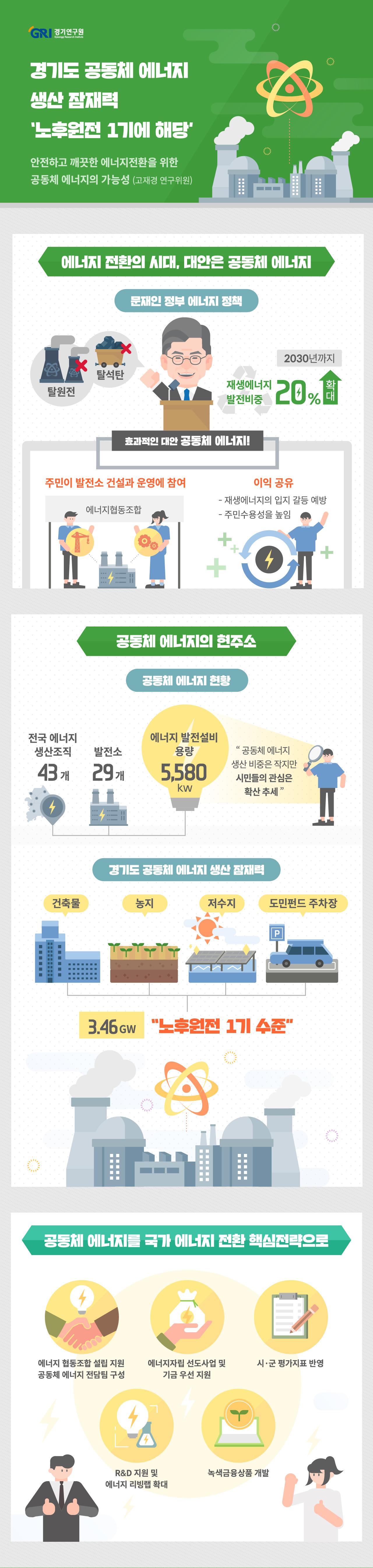 경기도 공동체 에너지 생산 잠재력 '노후원전 1기에 해당'