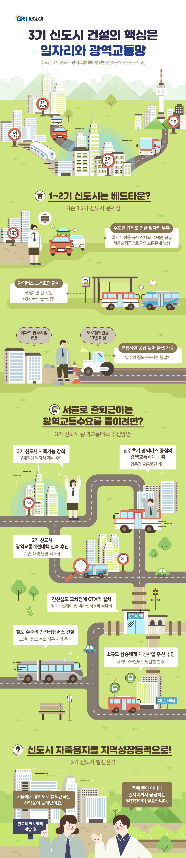 정부는 2018년 9월 주택시장 안정을 위해 수도권에 주택 30만 호 공급계획을  발표했다. 이후 3차에 걸쳐 남양주 왕숙, 하남 교산, 인천 계양, 과천, 고양 창릉, 부천 고강지구에 100만㎡ 이상의 신도시를 건설한다고 발표했다. 기존 1, 2기 신도시는 경기도에 일자리를 만드는 것이 규제된 상태에서 주택만 공급되어 서울로 출퇴근하면서 광역교통문제가 발생했다. 입주시점과 도로,철도 완공 시점이 일치하지 않아 신도시 입주자는 큰 교통 불편을 겪었으며 신도시의 광역버스 노선 신,증설은 행정기관 간 갈등으로 원활히 이루어지지 못했다.     3기 신도시에서는 이러한 문제를 해소하기 위해서 첫째, 자족기능 강화를 위한 구체적인 일자리 계획 수립이 필요하다. 판교 테크노밸리 성공사례를 모델로 서울 출퇴근 광역교통수요를 감소시키고 오히려 서울에서 신도시로 출퇴근을 유도하는 발전전략을 수립해야 한다. 둘째, 입주 초기에는 광역버스 중심의 광역교통체계를 구축하여 교통불편을 개선해야 한다. 아파트와 도로, 철도는 완공시점을 일치시키기 어려움을 인식하고 초기에는 광역버스 운영을 구체적으로 계획할 필요가 있다. 셋째, 광역교통개선대책의 신속한 추진 및 변경기준의 강화가 필요하다. 2기 신도시의 광역교통개선대책 사업비 집행률이 66.6%로 신속한 추진이 요구된다. 넷째, 철도건설 효과를 최대화시키는 노선 및 역사계획 수립이 중요하다. GTX 역은 간선철도가 교차하는 곳에 설치하여 교통거점 기능을 담당하도록 계획해야 한다. 다섯째, Super-BRT는 철도 수준의 정시성과 편리성을 갖도록 계획되어야 한다. 수도권 서부지역 교통거점인 김포공항역은 순환형 S-BRT를 구축하여 통행 시간을 단축시키는 것이 바람직하다. 여섯째, 복합환승센터 건설은 시간이 많이 걸리므로 광역버스와 철도의 원활한 환승이 이뤄지도록 소규모 환승정류장 사업을 우선 추진해야 한다.    5. 15 버스 파업철회를 위한 협상과정에서 광역버스를 국가사무로 전환하는 방안 이 공식화됐다. 2019년 3월 19일 출범한 '대도시권 광역교통위원회'가 중심이 되어 2기, 3기 신도시의 광역버스 운영을 구체적으로 검토할 필요가 있다. 버스 개선 및 광역교통사업 추진을 위한 예산확보도 중요하므로 교통시설특별회계법 개정을 통해 버스계정 및 광역교통계정을 설치하는 방안도 모색할 필요가 있다.