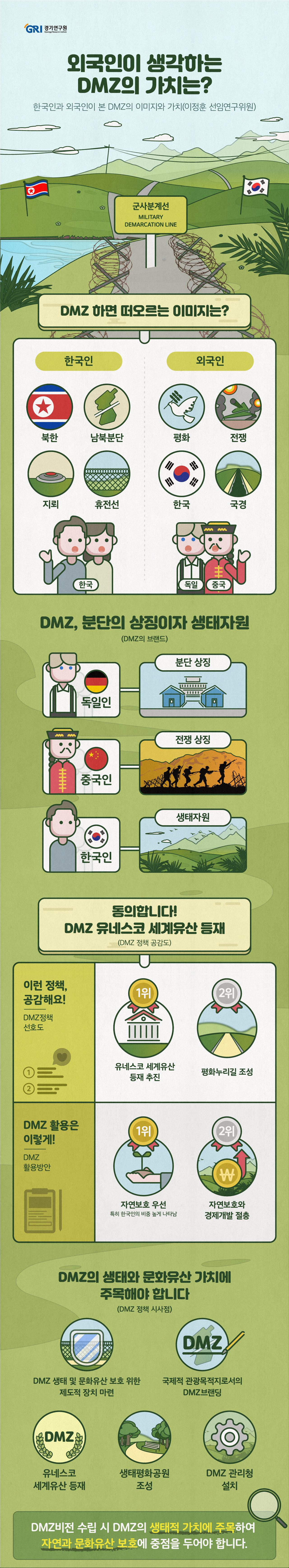 금년 6월 30일 DMZ에서 이루어진 트럼프 미국 대통령과 김정은 북한 국방위원장의 만남에 전 세계가 주목하였다. 이는 1953년 정전협정으로 DMZ가 설정된 이래 가장 큰 이벤트였다. 정전협정 이후 오랫동안 DMZ는 중무장화되었으며 잦은 군사적 충돌이 있었다. 사람의 출입을 통제한 덕분에 DMZ는 자연생태계가 온전히 보전되었고, 분단 이전의 역사와 문화유산, 전쟁 유산이 묻혀 있다. 4.27 판문점 선언과 9.19 평양공동 선언에 따라 GP철수 등 DMZ의 평화지대화가 추진되어 왔다. 이러한 흐름 속에서 마지막 냉전유산이자 생태의 보고로서 DMZ의 효용과 가치가 재조명되고 있다. 올바른 정책 수립을 위해서는 DMZ의 이미지와 가치에 대한 정확한 평가가 필요하다. 한국인 500명과 분단경험이 있는 독일, 홍콩-선전인 300명 등 800명에게 설문을 하였다.   한국인은 DMZ하면 북한(8.6%), 분단(8.4%), 지뢰(8.4%)를 떠올렸다. 한국인은 DMZ 브랜드의 특징으로 독특하다(69.7%), 친환경적이다(69.2)라고 생각하고 있으며, 독일인들도 56.6%가 독특하다고 생각하고 있다. 주요 접경지역의 브랜드 가치를 비교해본 결과 독일 그뤼네스반트가 64.6점으로 제일 높았으며 DMZ는 56.4점으로 낮았다. DMZ를 대표하는 핵심키워드는 전쟁(41.3%), 평화(41.0)로 나타났다. DMZ의 개발 및 활용 방향에서 한국인은 자연보호우선(54.4%)을 선택한 반면 독일인은 자연보호와 경제개발 절충(48.7%)을 선택하였다. DMZ 관련 정책 인지도는 평화공원조성, 동의 정도는 UNESCO 세계유산 등재가 가장 높았다. 한국 방문 경험이 있는 외국인 응답자 중 55.3%가 DMZ를 방문한 적이 있으며 특히 독일인은 75.8%로 방문률이 매우 높다. 빅데이터로 분석한 DMZ는 북미정상회동 등 주요 이벤트와 사건 비중이 높다.   향후 DMZ 정책의 시사점은 첫째, DMZ의 생태 및 문화 자원 보호를 위한 제도적 장치를 마련해야 한다. 둘째, 차별성과 독특한 이미지를 기반으로 DMZ를 국제적 관광목적지로 브랜딩해야 한다. 셋째, UNESCO 세계유산 등재, 생태평화공원 조성 등을 통해 사람들의 DMZ 경험을 강화할 필요가 있다. 넷째, 다양한 조직과 부처에서 각자 추진하고 있는 DMZ 사업의 비효율을 해소하기 위해 (가칭)DMZ 관리청을 설치하고 거버넌스를 구축해야 한다.