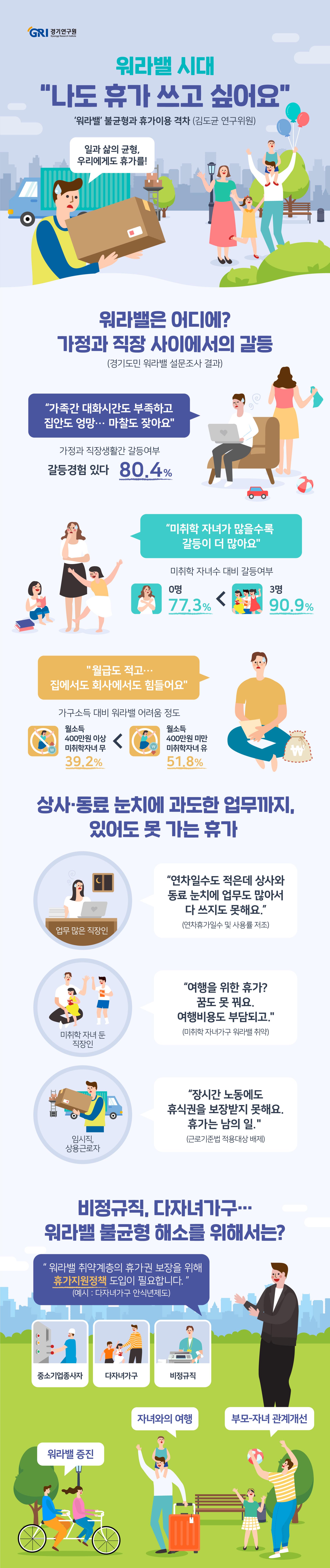 '워라밸(Work-Life Balance)'은 직장과 가정생활을 균형 있게 꾸려나가기 어려운 현실을 강조하기 위해 등장한 이후 점차 일과 삶의 균형을 강조하는 개념으로 확대되어 왔다. 하지만 워라밸에 대한 사회적 관심이 증가했음에도 불구하고 여전히 한국의 연평균 노동시간은 2,024시간으로 OECD 가입국 연평균 노동시간 1,746시간보다 278시간이 더 많다. 장시간 노동의 주된 요인 중의 하나는 낮은 연차휴가 이용률이다. 우리나라 근로자들의 평균 연차휴가 사용일수는 8일로 서구 국가들뿐만 아니라 일본, 싱가폴, 태국 등 여타 아시아 국가들보다 낮은 편이다. 고용형태나 가구형태에 따라 워라밸에 대한 편차가 존재하는 것도 문제다. 중소기업 노동자나 비정규직, 특수형태근로종사자의 경우 휴가·휴식권 보장이 취약하며, 다자녀가구의 경우도 일과 가정생활의 균형을 유지하는데 어려움을 겪고 있다.    경기도에 거주하는 30대, 40대 기혼 근로자 1,000명을 대상으로 설문조사를 실시한 결과 소득수준이 낮으면서 미취학자녀가 있는 경우 가정과 직장생활의 균형을 유지하는데 더 큰 어려움을 겪는 것으로 나타났다. 미취학 자녀가 있으면서 소득수준이 400만원 미만인 경우 워라밸에 어려움을 느낀다고 응답한 비중이 51.8%로 가장 높게 나타났다. 휴가를 사용하지 못하는 이유는 '상사 및 동료의 눈치' 25.2%, '지나치게 많은 업무' 22.7%, '여행비용이 부담되어서' 13.7% 순으로 나타났다. 미취학자녀가 있는 경우 여행경비에 대한 부담을 상대적으로 크게 느끼고 있었다. 또한 소득수준에 따라 여행경비 격차가 매우 크며, 소득수준이 낮을수록 여행비용에 대한 부담을 크게 느끼는 것으로 나타났다.    고용·가구형태에 따라 워라밸 불균형 정도가 다르기 때문에 고용형태와 가구형태를 고려한 휴가지원 정책이 요구된다. 고용형태별로는 중소기업 종사자나 비정규직, 특수형태근로종사자에 대한 지원이 요구되며, 가구형태별로는 다자녀가구에 대한 지원 정책이 요구된다. 경기도는 워라밸 취약계층의 휴가권 보장을 위해 경기도형 휴가지원정책을 마련할 필요가 있다. 중앙정부가 추진하는 '근로자 휴가지원사업'과의 중복성을 고려하여 중소기업 혹은 비정규직 다자녀가구를 대상으로 휴가지원 사업을 설계할 필요가 있다. 장기적으로는 부모와 자녀가 함께 보내는 시간을 제도적으로 보장하는 차원에서 '다자녀가구 안식년 제도' 같은 워라밸 지원정책을 검토해 볼 수 있을 것이다.