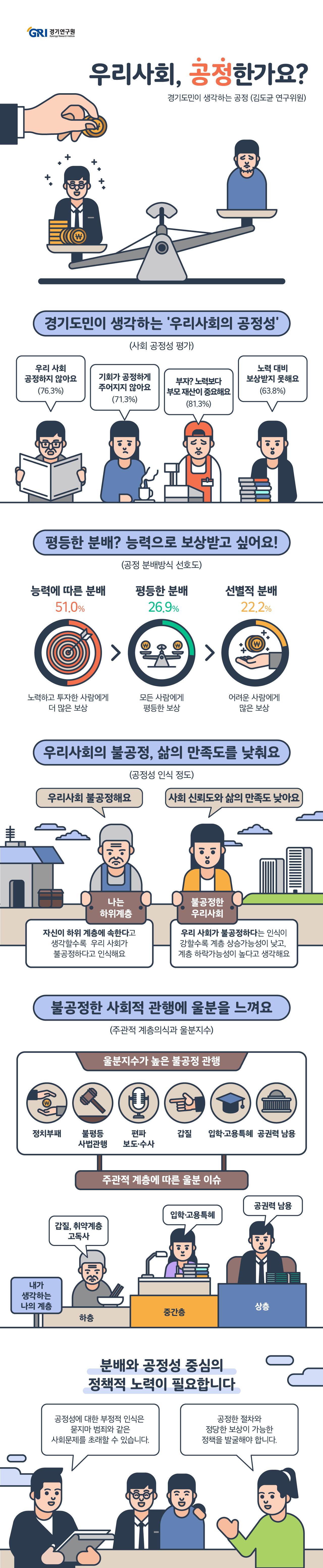 공정성을 둘러싼 다양한 사회적 요구들이 최근 한국 사회에서 제기되면서 '공정성'은 대한민국과 경기도의 가장 큰 화두로 대두되었다. 공정성에 대한 요구 이면에는 계층이동성 악화와 사회 경제적 불평등 문제가 존재한다. 2020년을 맞아 경기도민 1,200명을 대상으로 실시한 '경기도민 공정성 인식에 대한 조사'에서도 공정성은 중요한 화두로 나타났다.    설문에 따르면 응답자의 대다수인 76.3%가 우리 사회는 공정하지 않다고 생각하며, 71.3%는 기회의 공정성도 주어지지 않는다고 응답했다. 또한, 본인의 노력보다 부모의 재산이나 집안이 더 중요하다고 응답한 비중이 81.3%에 달했다. 응답자의 63.8%는 자신의 능력이나 노력이 제대로 보상받지 못하고 있다고 생각하고 있으며, 분배 공정성을 위한 원칙으로는 평등한 분배 26.9%, 선별적 분배 22.2%, 능력에 따른 분배 51.0%로 능력에 따른 분배 방식을 가장 선호하는 것으로 나타났다.   한국 사회를 10개 계층으로 나누었을 때, 자신의 계층 지위가 낮을수록 계층 상향이동 가능성을 낮게 인식하고, 우리 사회의 공정성 점수도 낮게 평가하는 것으로 나타났다. 기회가 불공정하게 부여되고 있다고 생각할수록, 그리고 자신의 능력이 충분히 보상받지 못한다고 생각할수록 사회에 대한 신뢰도와 삶의 만족도도 낮게 나타나 공정성에 대한 인식이 사회적으로도 부정적 영향을 미치는 것으로 나타났다. 또한 우리 사회가 공정하지 않다고 느낄수록, 자신이 하층에 속한다고 느낄수록 울분을 더 크게 느끼는 것으로 나타났다. 정치 기업부패, 편파수사 보도, 갑질, 입학 고용 특혜 등 불공정한 사회적 관행에 대해서는 응답자 대다수가 매우 높은 수준의 울분을 표출했다.    공정은 우리 사회의 가장 중요한 화두이며, 공정성에 대한 부정적 인식은 사회에 심각한 부작용을 초래할 수 있다. 사회가 공정하지 않다는 인식은 울분을 낳고, 울분은 자살이나 혐오 감정 등 사회적으로 심각한 부작용을 초래할 수 있기 때문에 예방적·정책적 대응이 요구된다. 또한 공정성에 대한 열망은 공정한 절차뿐만 아니라 노력하면 정당하게 보상받을 수 있는 사회를 요구하기 때문에 사회경제적 불평등 해소와 분배정의를 실현할 수 있는 정책적 노력이 요구된다.
