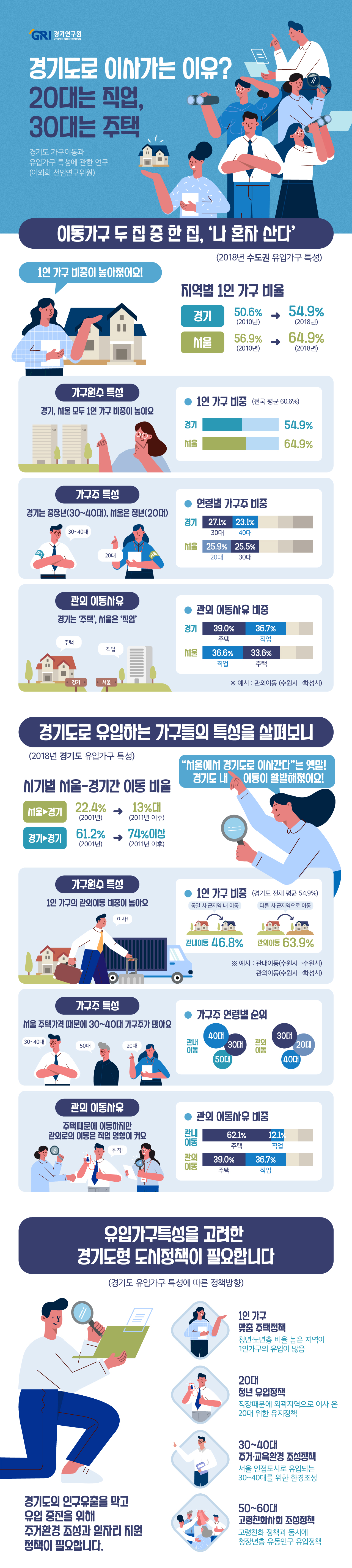 이동이 가구주와 가구구성원의 특성에 따라 주로 가구 단위로 결정되기 때문에 인구이동을 가구단위로 살펴보는 것이 중요하다. 가구나 인구의 이동 총량은 과거보다 감소하고 있으나 경기도는 여전히 순이동 수가 양(+)의 방향으로 나타나고 있다. 이는 서울에서의 유입이 주를 이루고 있기 때문으로, 당분간 이러한 기조는 계속될 것으로 예상된다. 본 연구에서는 수도권과 경기도 시군의 전출입 가구 특성, 수도권과 경기도 시군의 유입가구 특성을 중심으로 살펴보았다.  수도권은 비수도권과의 순이동 가구수가 2018년 기준 65,633가구로 이중 서울이 49,575가구, 경기도가 15,320가구, 인천이 738가구를 차지하고 있다. 수도권에서 수도권으로의 전입과 전출이 각각 89.2%, 91.9%로 약 90%대를 이루고 있으며 비수도권과는 약 10%의 전출입이 이루어지고 있다.  경기도는 과거보다 서울에서의 전출입이 감소하고 경기도 내에서의 이동이 보다 활발해지고 있다. 경기도 시군의 전출입 규모는 수원시, 성남시, 용인시, 고양시, 부천시의 대도시 중심으로 이루어지고 있으나, 최근 화성시 등 신도시 건설이 이루어진 지역에서 전입이 크게 증가하고 있다.  유입가구의 특성은 1인 가구의 이동비율이 높게 나타나 전국 평균은 60.6%, 서울이 64.9%이며, 경기는 이보다 낮은 54.9%를 보이고 있다. 유입가구주의 연령대를 살펴보면 전국의 경우 30대, 40대, 20대, 50대 순으로 나타나고 있다. 그러나 서울은 20대가 가장 비율이 커 청년층 가구의 이동이, 경기는 30대, 40대, 50대의 순으로 나타나 중장년층 가구의 이동이 많은 것을 알 수 있다. 이동사유로는 전국의 경우 주택, 직업, 가족, 교통 순으로, 1인 가구의 경우 주택의 비율이 상대적으로 낮고, 직업의 비율이 높게 나타나고 있다. 유입가구주의 연령별 이동사유를 살펴보면 20대의 경우 전국/서울/경기 모두 직업, 주택, 가족 또는 교육(서울) 순으로, 30대 이상은 주택, 직업, 가족, 교육 순으로 나타나고 있다. 연령대가 높아질수록 주택의 비율이 높아지고 직업의 비율이 낮아지고 있다. 관외 유입가구의 경우 1인가구 비율이 더 높고, 가구주 연령대는 더 낮으며, 이동사유로는 직업이 상대적으로 높게 나타났다.  경기도 시군별 유입가구 특성을 관외이동 중심으로 살펴보면 1인 가구의 경우 양적으로는 서울주변(김포시, 고양시, 남양주시, 성남시, 용인시)과 경기남부 서해안권역(안산시, 화성시, 평택시)이 많으나, 비율은 경기도 외곽지역이 높은 것이 특징이다. 경기도 관외 유입가구주의 연령대 비율은 30대, 20대, 40대, 50대 순이다. 그러나 이와 달리 20대가 1순위로 나타나는 시군은 수원시, 안산시, 이천시, 안성시, 포천시, 연천군이며, 50대가 1순위로 나타나는 시군은 가평군, 양평군, 여주시가 해당된다. 관외 이동사유로는 주택, 직업, 가족, 교통, 교육 순이나 직업이 1순위로 나타나는 시군은 13개 시군이 해당된다. 이중 연천군이 65.3%로 가장 높고, 이천시, 평택시가 60%를 보이고 있다. 직업의 경우 양적 규모에서는 경기남부의 서해안권역(화성시, 평택시, 오산시, 수원시, 성남시, 용인시) 중심으로 높게 나타나나, 비율은 경기 북부와 남부 외곽(연천군, 포천시, 평택시, 안성시, 이천시) 중심으로 높게 나타나고 있다.  이러한 유입가구의 특성을 바탕으로 도시정책에 대한 시사점을 지역과 관련지어 제시하였다. 즉, 이동이 많은 1인 가구를 고려한 주택정책, 20대 이동사유를 고려한 젊은 층 유입을 위한 정책, 서울 인접도시의 30~40대 유입 특성을 반영한 주거 및 교육환경 조성, 50~60대 이상의 고령가구비율이 높은 지역의 고령친화사회 조성을 제안하였다. 또한 장기적, 광역적 관점에서는 인구감소에 대비하여 지역적 특성을 고려한 2중적인 전략, 전입과 전출패턴을 고려한 광역생활권 형성에 대해 제안을 하였다.
