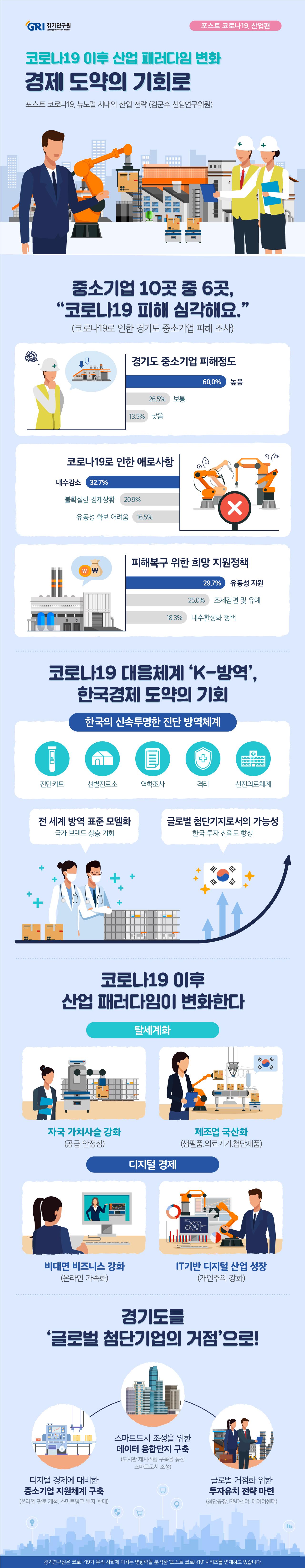 코로나19로 인하여 '20년 글로벌 경제성장률은 -3.0%, 한국은 그나마 선방하여 -1.2%로 역성장할 것으로 전망된다. '20년 1/4분기, 한국의 수출은 -1.4%로 감소하였다. 무역의존도가 높은 경기도의 수출은 -6.3%로 감소폭이 더욱 크게 나타났다. 특히 코로나19로 인한 경기도 중소기업의 피해도 크다. '20년 1/4분기, 중소기업(소재부품 기업 대상)의 60%가 피해 정도가 심각한 것으로 조사되었다. 중소기업은 코로나 사태로 인하여 전년동분기 대비 국내 매출액이 -9.1%로 감소하고 수출은 -6.3%로 감소, 현금성자산은 -4.3%로 감소하는 등 경영상황이 악화되었다. 코로나19로 피해를 입은 경기도 중소기업이 바라는 정책적 지원 사항은 유동성 지원(29.7%)이 가장 시급한 것으로 조사되었다.   그러나 한국은 전세계 방역 표준모델로 국가브랜드가 상승할 것으로 기대된다. 투명성과 신뢰성 있는 코로나 방역 대응으로 코리아 프리미엄이 생겨나고 한국의 글로벌 첨단기지로서의 가능성이 상승할 것으로 전망된다.    코로나19 이후 뉴노멀시대는 비대면(언택트) 비즈니스와 온라인 서비스의 가속 으로 디지털 경제가 촉진될 것이다. 특히 디지털을 기반으로 온라인 유통, 디지털 컨텐츠 산업, AR VR을 활용한 스마트 헬스케어 산업, 에듀테크 및 화상회의 관련 산업이 코로나19 이후 뉴노멀시대 신산업으로 급부상할 것이다. 또한, 탈세계화와 제조업 리쇼어링으로 글로벌 가치사슬보다는 자국 가치사슬을 강화하여 안정적인 제조 생태계를 구축하려고 할 것이다.    이와 같은 경제적 패러다임 변화 속에서 경기도는 급속하게 이루어질 디지털 경제로의 전환에 대비한 지원체계 구축과 글로벌 첨단기업의 거점화 전략이 필요하다. 첫째, 디지털 경제로의 전환에 대비하여 소상공인에게는 온라인 판로 개척 지원, 중소기업에게는 스마트워크 투자 확대 지원이 이루어져야 한다. 더 나아가 디지털경제의 활성화를 위해 경기도 내 데이터 융합단지를 구축하고 스마트도시를 조성하는 것을 검토한다. 둘째 경기도가 첨단산업의 글로벌 거점화가 될 수 있도록 첨단공장, R&D센터, 데이터센터 등의 체계적인 유치 전략 수립과 국내 U턴기업 제도 및 외국인 투자지역 지정 제도를 개선해야 한다.
