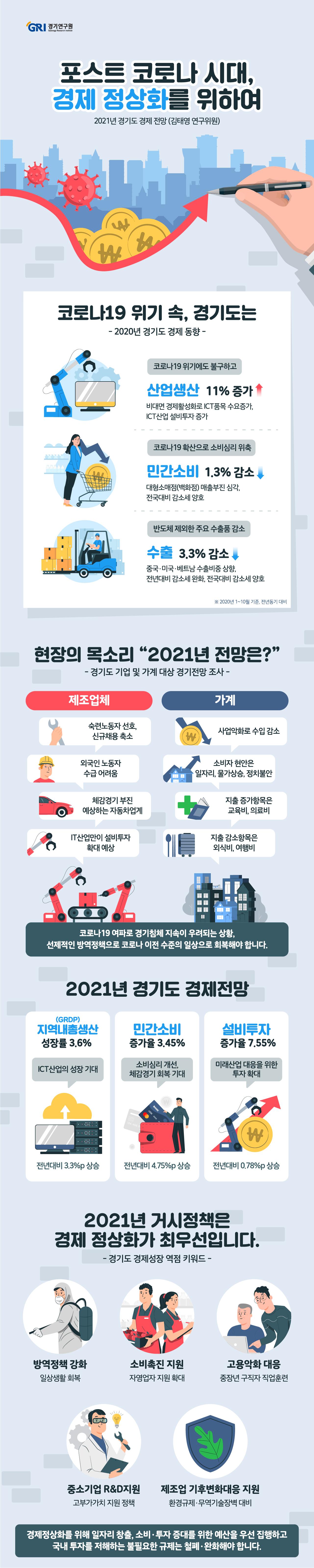 2020년은 예상하지 못한 코로나19의 발생 및 전 세계적 확산으로 인한 세계 경기 침체로 인해 경기도 경제가 위축된 한 해였다. 하지만 전국의 산업생산의 1~10월 중 성장률이 정체 상태를 보였음에도 불구하고 경기도 산업생산은 국내·외 비대면 경제 활성화로 인한 ICT품목 수요 증가로 증가하여 2020년 1~10월 동안 전년동기대비 11% 증가하였다. 하지만 ICT, 식료품, 의약품 및 기타기계 및 장비 산업을 제외한 대부분 주요 산업들의 산업 생산은 큰 폭으로 감소하였다. 특히, 전후방연계효과가 큰 자동차 산업은 2020년 생산이 11.5% 감소하면서 수년째 부진을 겪고 있어 안심할 수 없는 상황이다. 산업생산은 두 자릿수의 증가율을 기록했지만, 반도체를 제외한 주요 수출품목들이 큰 폭의 감소세를 기록함에 따라 경기도 수출은 2020년에 이어 2년 연속 감소했다. 취업자는 코로나19 확산의 여파로 인해 도소매·숙박음식업을 중심으로 감소하였으나, 실업률은 3.8%로 작년 수준을 유지하였다. 소비와 수출이 감소하였으나 ICT 산업을 중심으로 기업의 설비투자는 비교적 활발하였던 것으로 보인다. 코로나19 유행으로 인해 낸드플래시에 대한 수요가 크게 증가했으며, 향후 파운드리 반도체 시장을 겨냥한 투자가 증가했기 때문으로 보인다. 2021년에는 2020년 성장 정체에 따른 기저효과로 높은 성장률을 기록할 것으로 예상된다. 하지만 최근의 기업규제 강화 및 빠르게 재확산되고 있는 코로나19가 조기에 종식되지 못한다면 예상보다 낮은 성장을 기록할 수도 있을 것으로 판단된다. 경기도 경제의 거시지표를 전망해 보면 2021년 중 소비, 수출 및 건설경기 회복과 ICT 산업 중심의 설비투자를 통해 경기도가 전국의 성장을 어느 정도 견인할 것으로 보인다. 고용은 개선되겠으나 구직 활동과 인구 유입 증가로 실업률과 고용률은 크게 개선되기 어려울 것으로 예상된다. 2021년 경기도 GRDP 성장률 전망치는 3.6%로 2020년의 0.3%보다 성장세가 소폭 회복될 것으로 전망된다. 민간소비는 체감경기의 회복으로 2020년 대비 3.45% 가량 증가할 것으로 예상된다. 설비투자는 ICT 산업을 중심으로 견조한 증가세를 이어갈 것으로 전망되며, 올해까지 부진했던 건설투자는 최근의 건설투자 선행지표 증가와 정부의 SOC 투자 증대를 감안하면 2021년에는 회복될 것으로 보인다. 경기도 제조업 기업체 설문조사 결과 2021년에도 경기전망에 대한 응답 중 비관적인 응답의 비율이 더 많은 것으로 나타났다. 기업 규모별로는 중소기업체가 더 부정적으로 응답했다. 2021년 설비투자는 대기업 위주로 투자를 늘어날 것으로 조사되었다. 중소기업은 설비투자를 줄일 것으로 응답한 비율이 다소 높게 나타났다. 코로나19 확산으로 인한 경기침체 및 경기회복에 대한 불확실성 확대로 인해 2021년에도 신규채용 축소 추세가 지속될 것으로 조사되었다. 2020년 경기도 제조업체들의 기업경영상 가장 큰 애로사항은 불확실한 경제상황이 선정되었으며, 코로나19 확산에 따른 결과로 판단된다. 부동산 및 건설업체들은 올해 업황이 악화된 것으로 응답한 비율이 높게 나타났으며, 2021년 경기에 대해서도 비관적 전망이 우세한 것으로 나타났다. 이로 인해 신규 채용규모를 축소할 것이라고 응답한 비율이 높게 나타났다. 향후 부동산 거래량에 대해서는 2020년 7.10 부동산 규제의 여파로 주택매매거래량은 증가하는 반면, 전세거래량은 감소할 것이라는 전망이 많았다. 2021년 주택가격 전망에 대해서는 상승할 것이라는 의견이 대다수인 것으로 나타나 정부의 부동산 규제가 부동산 시장의 과열을 막지 못할 것이라는 전망이 많은 것으로 판단된다. 경기도 가계 설문조사에 따르면 2020년 경제전망 설문조사 당시에 비해 생활형편이 악화된 가계가 더 많아진 것으로 나타났다. 2021년 생활형편, 국내경기, 가계수입 전망에 대해서도 악화될 것이라고 응답한 가구가 더 많았다. 2021년 주요 현안으로는 일자리와 물가상승이 선정되었다. 지난 4월 및 5월 지급된 경기도 재난기본소득 및 정부 재난지원금이 