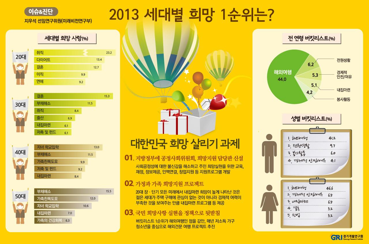 2013 세대별 희망 1순위?