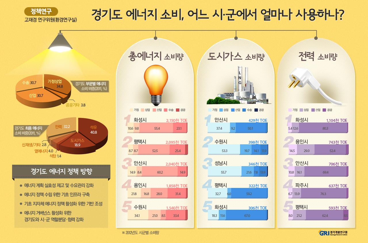 경기도 에너지 소비, 어느 시·군에서 얼마나 사용하나?