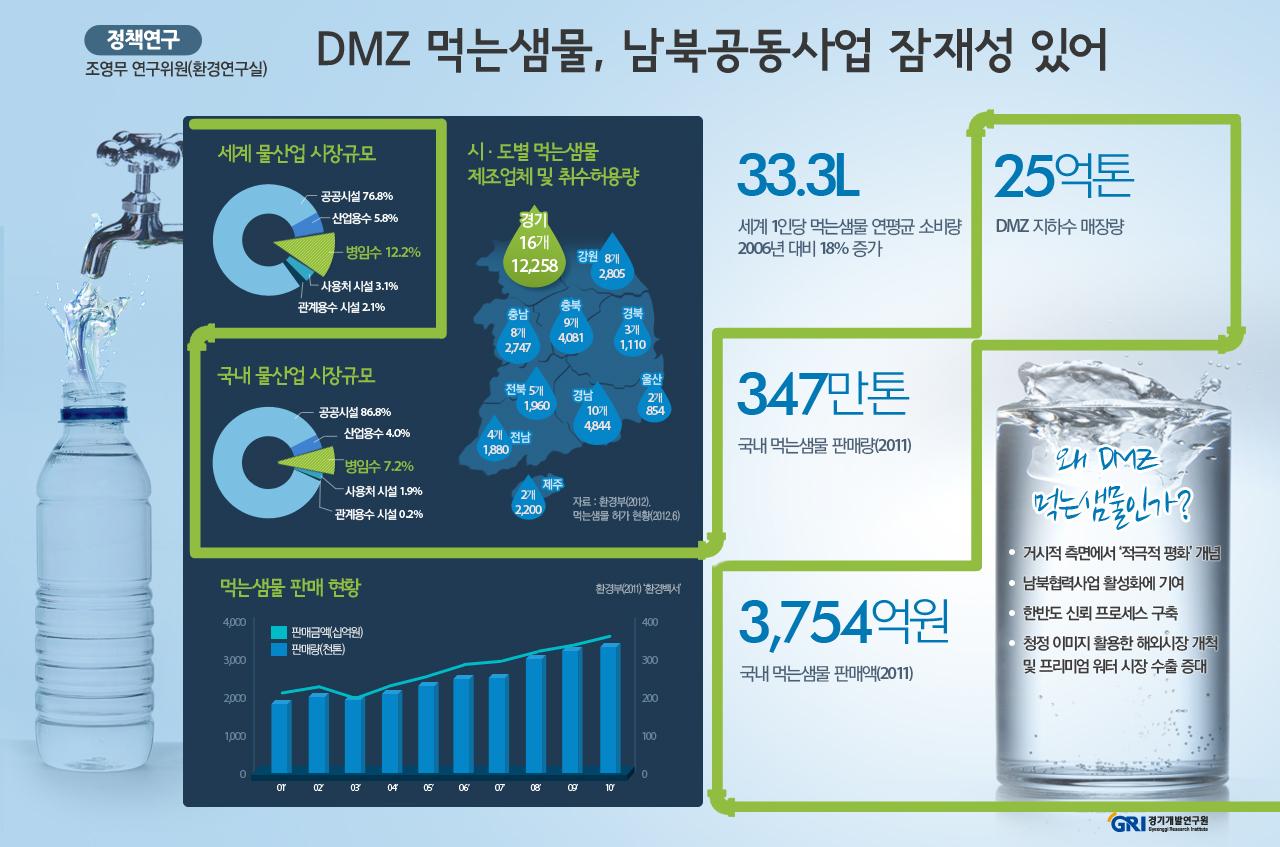 DMZ 먹는샘물, 남북공동사업 잠재성 있어