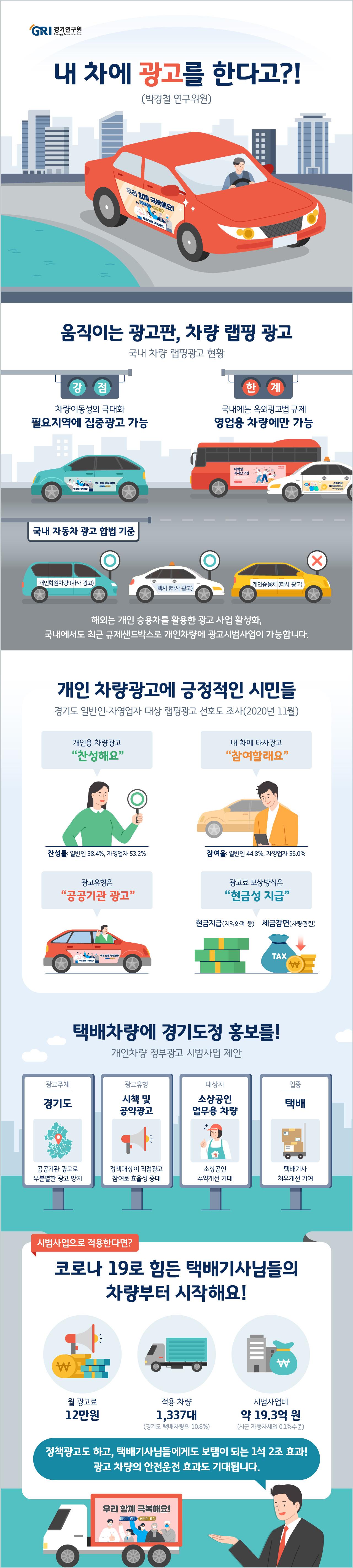 옥외광고의 일종인 차량 랩핑 광고는 차량외부에 광고물을 부착하는 기법이다. 국내의 차량 랩핑 광고는 버스나 택시, 트럭 등 영업용 차량에 국한되어 적용되고 있다. 개인 차량 광고는 자사 광고만 허용하고 있는 옥외광고법의 규제 때문이다. 해외에서는 개인 자동차에 타사 광고를 허용하고 있어 일반 시민이 광고를 통한 수익 창출이 가능하다. 최근(2020.12.23.) 산업통상자원부는 개인 차량을 활용한 타사광고 사업에 대한 규제 샌드박스 사업을 승인하여 시범사업 성과에 따라 우리나라도 개인 차량의 타사 광고 시장이 열릴 수 있다.   본 연구는 국내외 여건 변화에 맞춰 개인 차량을 활용한 공공기관의 정책홍보 방안을 제안한다. 이 같은 방안은 정책홍보 대상이 홍보 주체가 될 수 있으며, 더욱이 약 22,419천대의 새로운 홍보매체가 생기는 효과가 있다.   경기도민 설문조사에 의하면 일반시민의 38.4%, 자영업자의 53.2%가 개인용 차량에 대한 광고 규제 개선에 찬성하고 있다. 또한 개인 차량 광고사업 참여에 대해서 일반시민의 44.8%, 자영업자의 56.0%가 참여 의향이 있는 것으로 나타났다. 시민들은 개인 차량 광고 규제보다는 규제 개선을 더 선호하였으며, 절반에 가까운 사람들은 본인 차량을 활용한 광고수익 사업에 관심이 있는 것을 알 수 있다. 특히, 공공기관 관련 광고 사업에 대해서는 더욱 긍정적이다.   관련 규정내 시범사업으로 경기도 지역의 택배차량을 대상으로 한 도정홍보 랩핑 광고를 우선 제안하였다. 코로나19로 인한 택배기사 과로사 등의 사회문제 속에 랩핑을 통한 광고수익은 택배기사의 처우개선에 기여할 수 있다. 시범사업은 경기도 택배차 1,337대를 대상으로 하며, 월 12만원의 광고료를 택배기사에게 지급한다면 연간 약 19.3억 원이 필요하다. 소요 예산은 경기도의 현금(지역화폐)과 시군의 자동차세 감면 방안을 혼합하면 손쉽게 조달이 가능할 것이다. 시범사업을 통해 정책효과가 입증되면 대상차량을 택배 업종뿐만 아니라 음식점이나 서비스업 등 다양한 자영업자로 확대하고 지역도 전국단위로 확산하도록 한다.    본 연구에서는 무분별한 차량 광고 노출을 방지하고 소상공인 지원 측면에서 불특정한 일반시민들보다는 자영업자의 개인차량을 우선으로 하였다. 택배 외 타업종 확대를 위해 옥외광고법의 개정을 제안하며 개인 자동차 광고가 더 이상 규제가 아닌 자영업자들의 생계에 도움이 되길 기대한다.